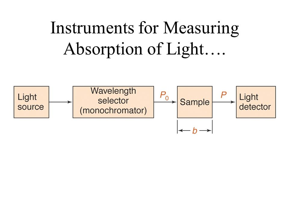 Instruments for Measuring Absorption of Light….