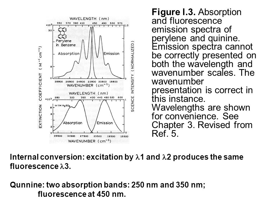 Figure l.3. Absorption and fluorescence emission spectra of perylene and quinine. Emission spectra cannot be correctly presented on both the wavelength and wavenumber scales. The wavenumber presentation is correct in this instance. Wavelengths are shown for convenience. See Chapter 3. Revised from Ref. 5.