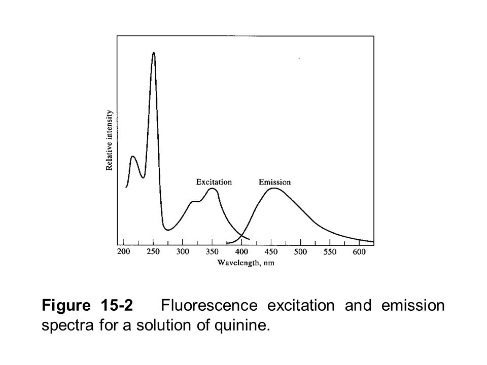 Figure 15-2 Fluorescence excitation and emission spectra for a solution of quinine.