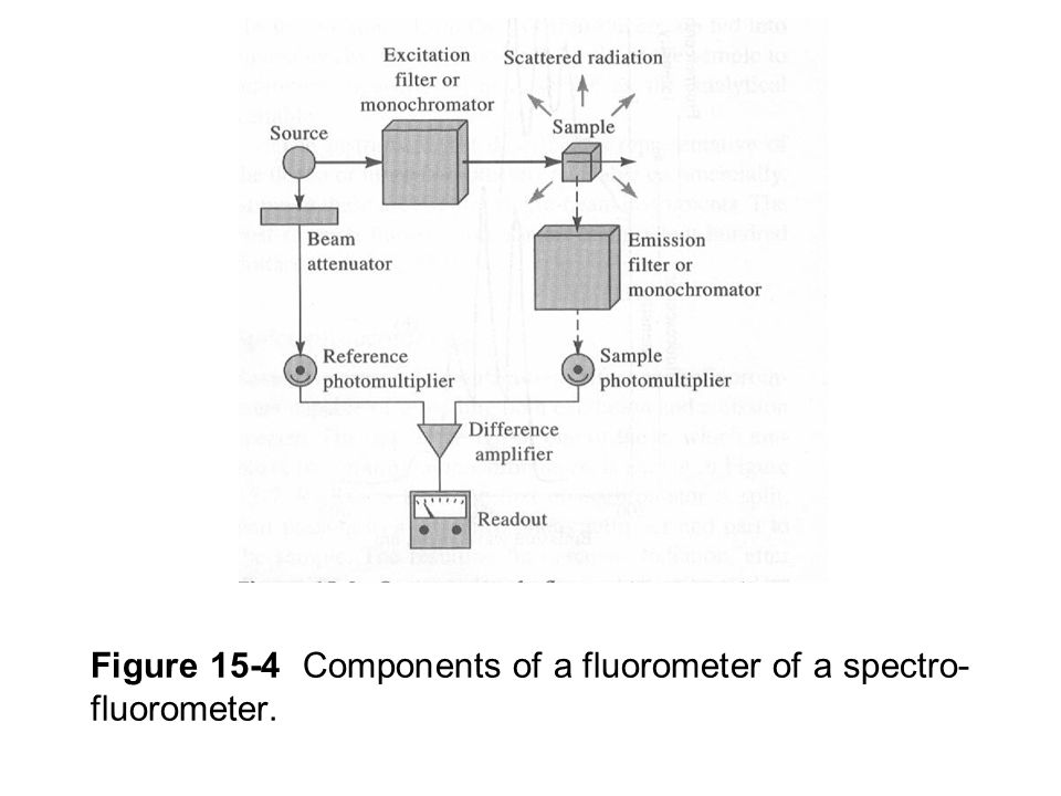Figure 15-4 Components of a fluorometer of a spectro-fluorometer.