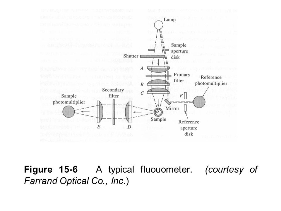 Figure 15-6 A typical fluouometer. (courtesy of Farrand Optical Co