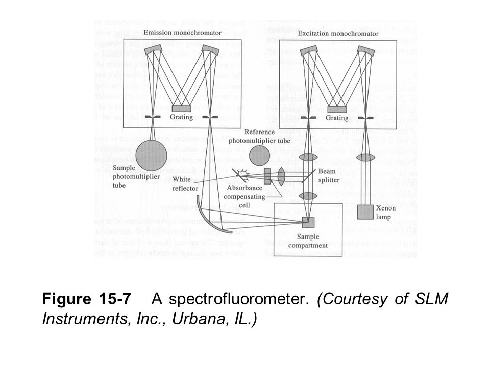Figure 15-7 A spectrofluorometer. (Courtesy of SLM Instruments, Inc