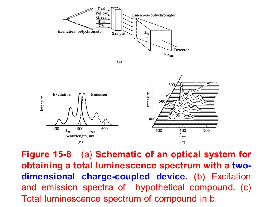 Figure 15-8 (a) Schematic of an optical system for obtaining a total luminescence spectrum with a two-dimensional charge-coupled device.