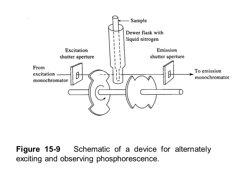Figure 15-9 Schematic of a device for alternately exciting and observing phosphorescence.