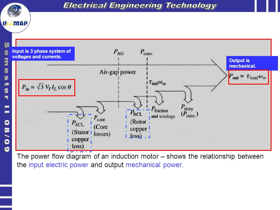 how to choose between mechanical and electrical engineering
