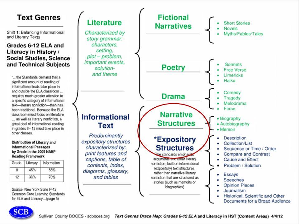 literature vs informational text