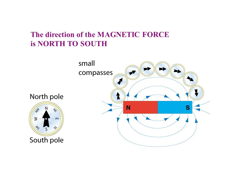 how to find direction of force in magnetic field