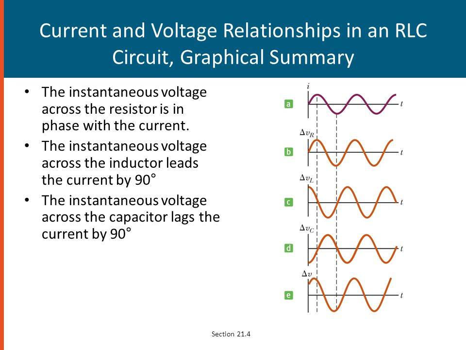 voltage and current relationship in series rlc circuit