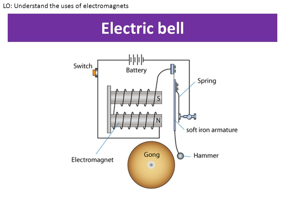 electromagnets Electricity and magnetism are distinct entries in the dictionary, even though they are manifestations of the same force when electric charges move, they create a magnetic field when a magnetic field varies, it produces current.
