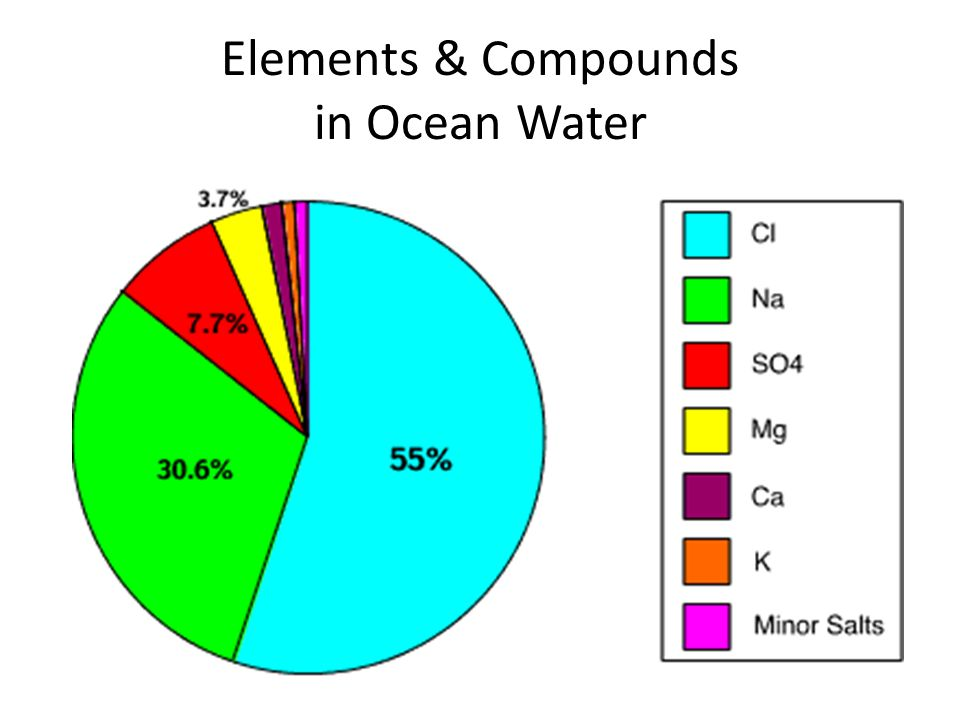 Elements & Compounds in Ocean Water