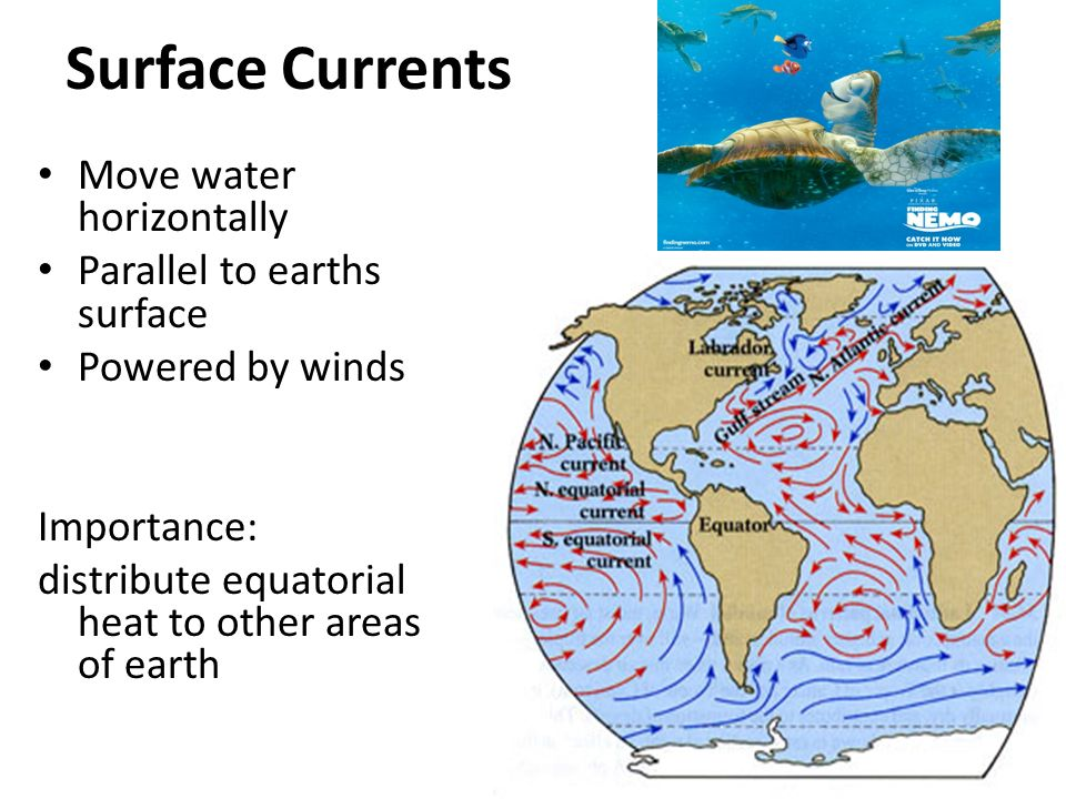 Surface Currents Move water horizontally Parallel to earths surface