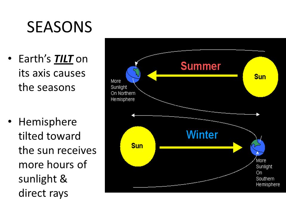 SEASONS Earth's TILT on its axis causes the seasons