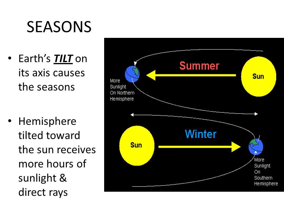 SEASONS Earth's TILT on its axis causes the seasons