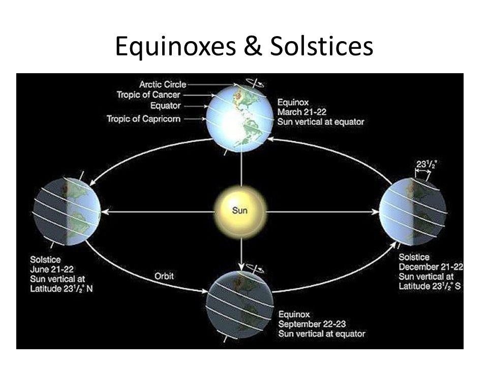 Equinoxes & Solstices
