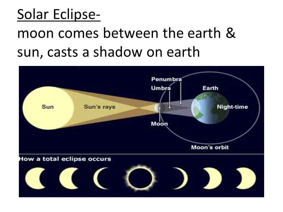 Solar Eclipse- moon comes between the earth & sun, casts a shadow on earth
