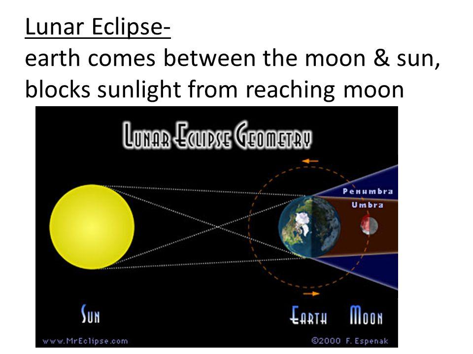 Lunar Eclipse- earth comes between the moon & sun, blocks sunlight from reaching moon