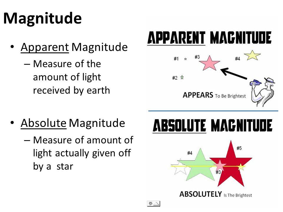 Magnitude Apparent Magnitude Absolute Magnitude