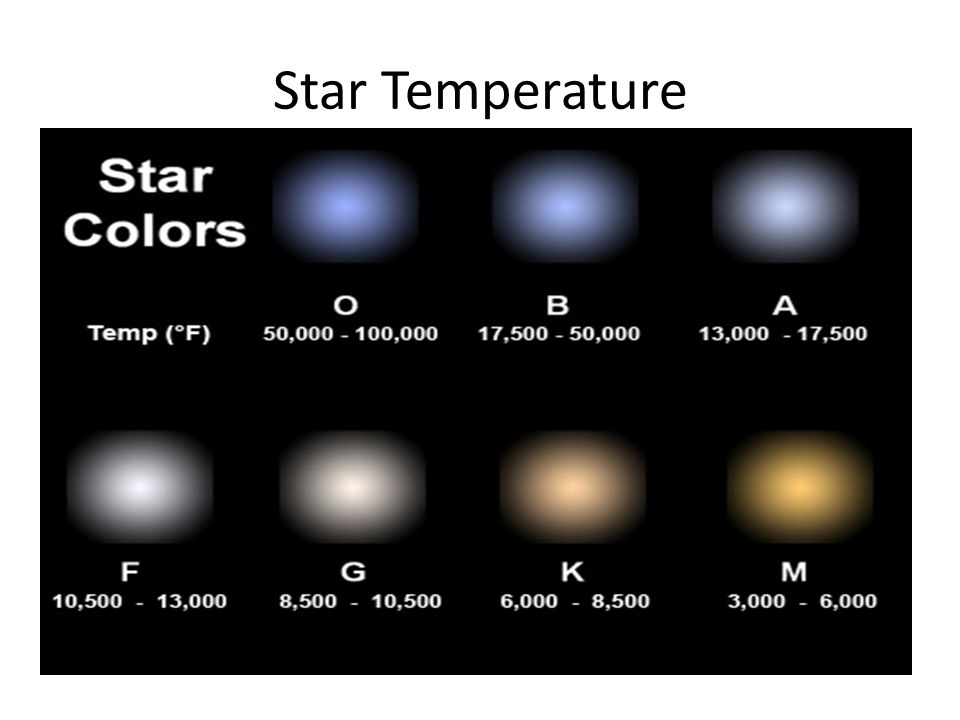Star Temperature