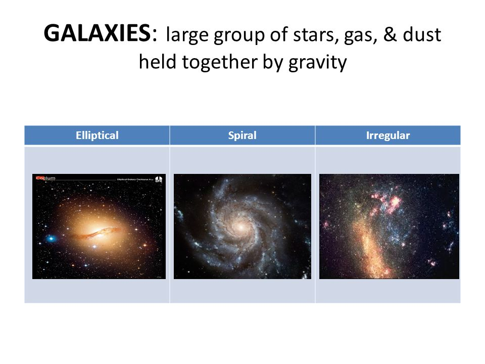 GALAXIES: large group of stars, gas, & dust held together by gravity