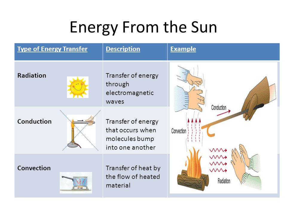 Energy From the Sun Type of Energy Transfer Description Example