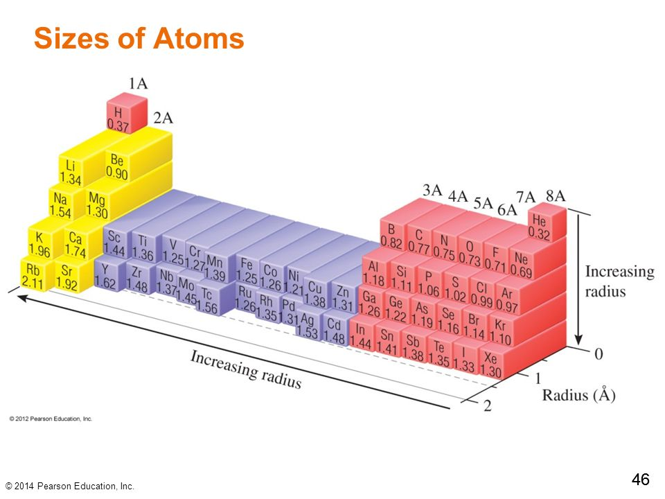 Chapter 8 periodic properties of the element ppt download - Size of atoms in periodic table ...