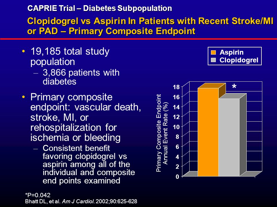 PPT – The CREDO Trial Clopidogrel for the Reduction of ...
