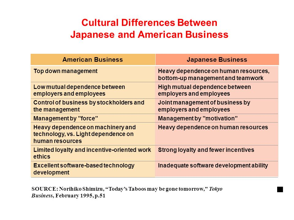 a comparison of the different between american and asian culture A shocking but important difference between chinese and american culture is the way that we each treat our elders chinese elders are treated with respect and dignity (as are children), while american elders are just another member of the family and are not placed on as high of a pedestal.