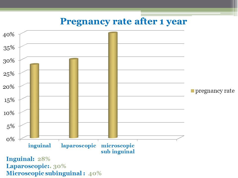 Pregnancy rate after 1 year
