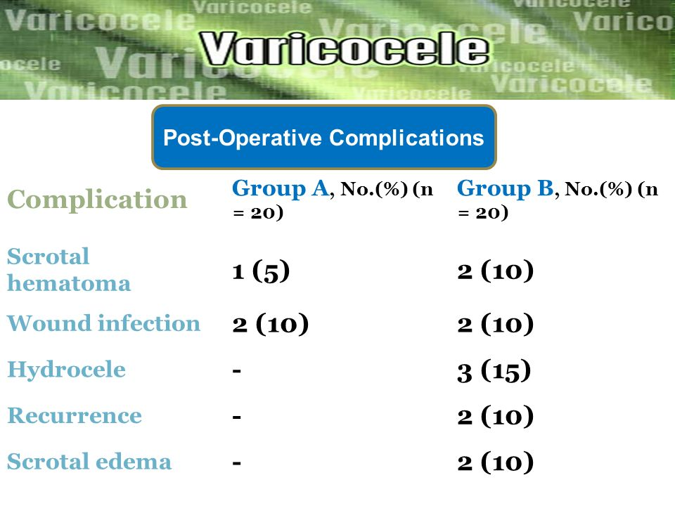 Complication 1 (5) 2 (10) - 3 (15) Post-Operative Complications