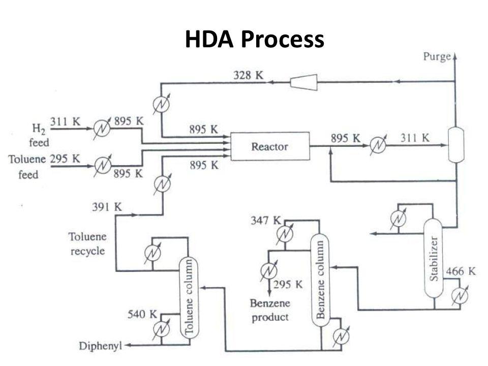 Chemical engineering plant design ppt video online download for Hda design