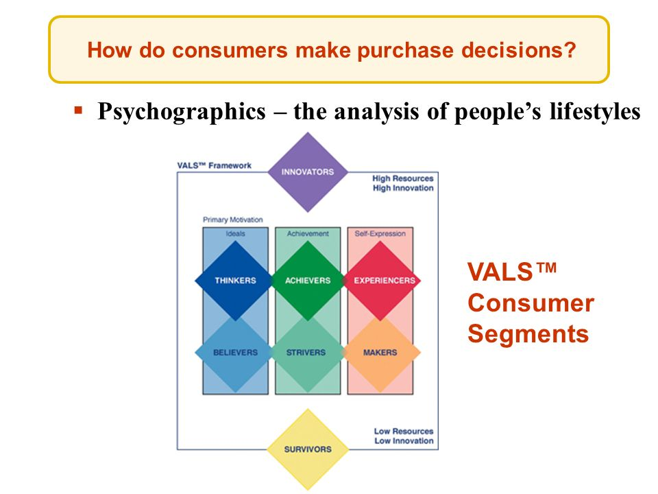 How do consumers make purchase decisions