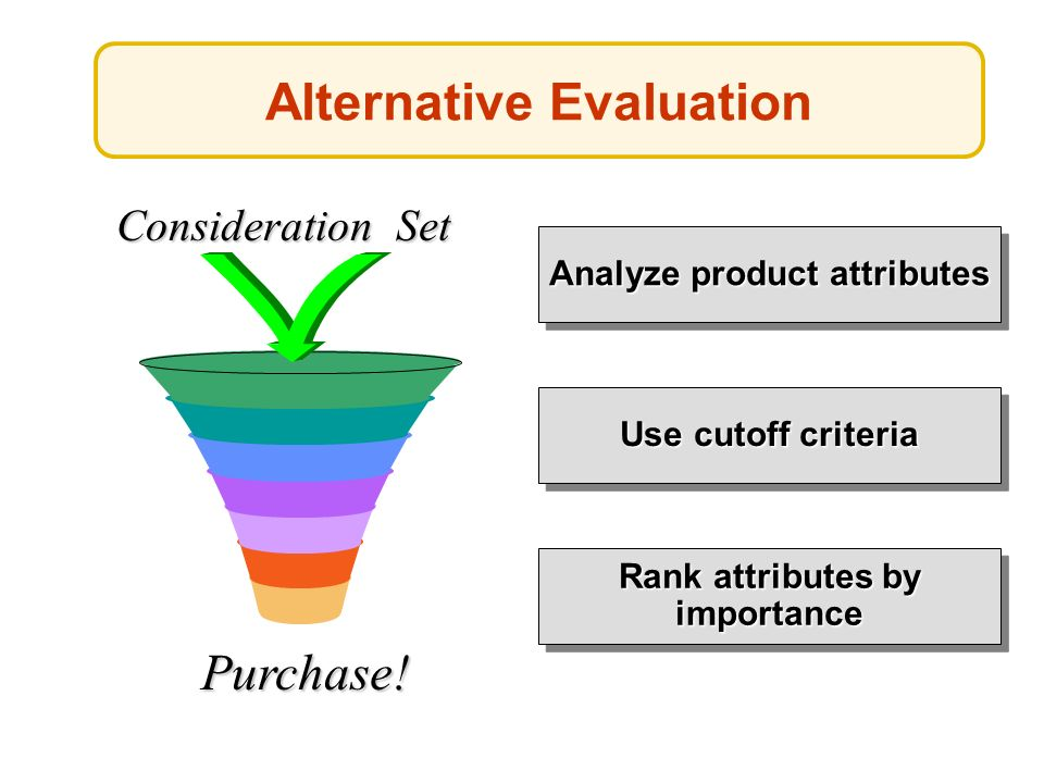 Alternative Evaluation Analyze product attributes