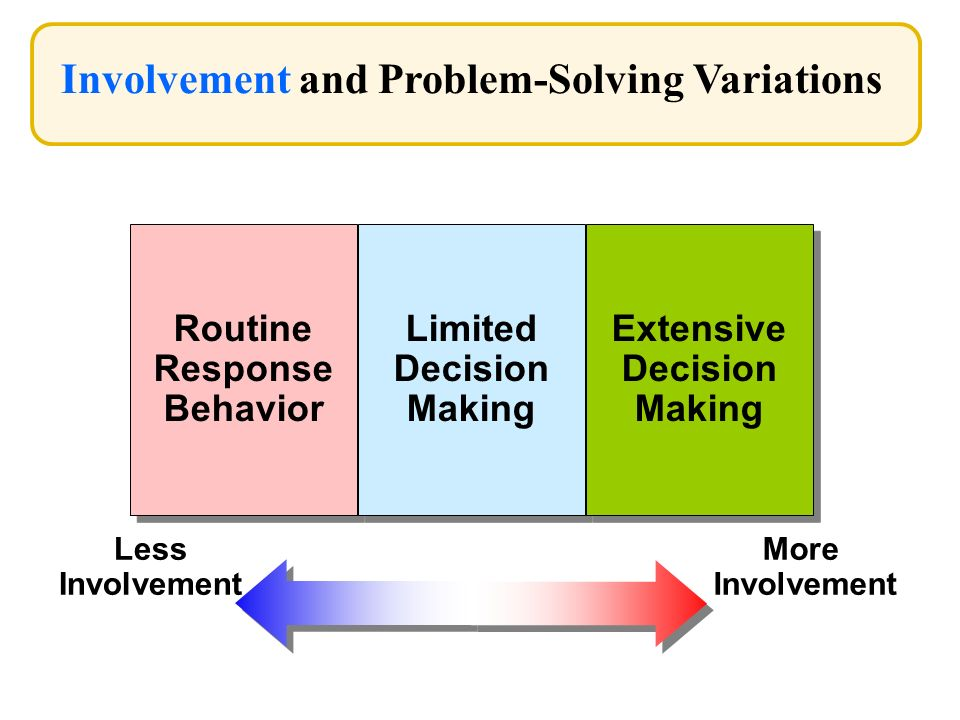 Involvement and Problem-Solving Variations