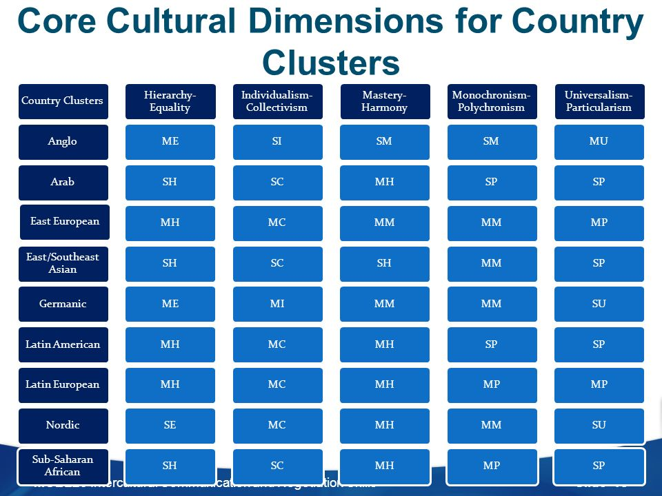 deresky 2011 intercultural communication process Intercultural business communication 2011 abstract this report has reviewed cultural study report – south korea decision making process is usually longer.