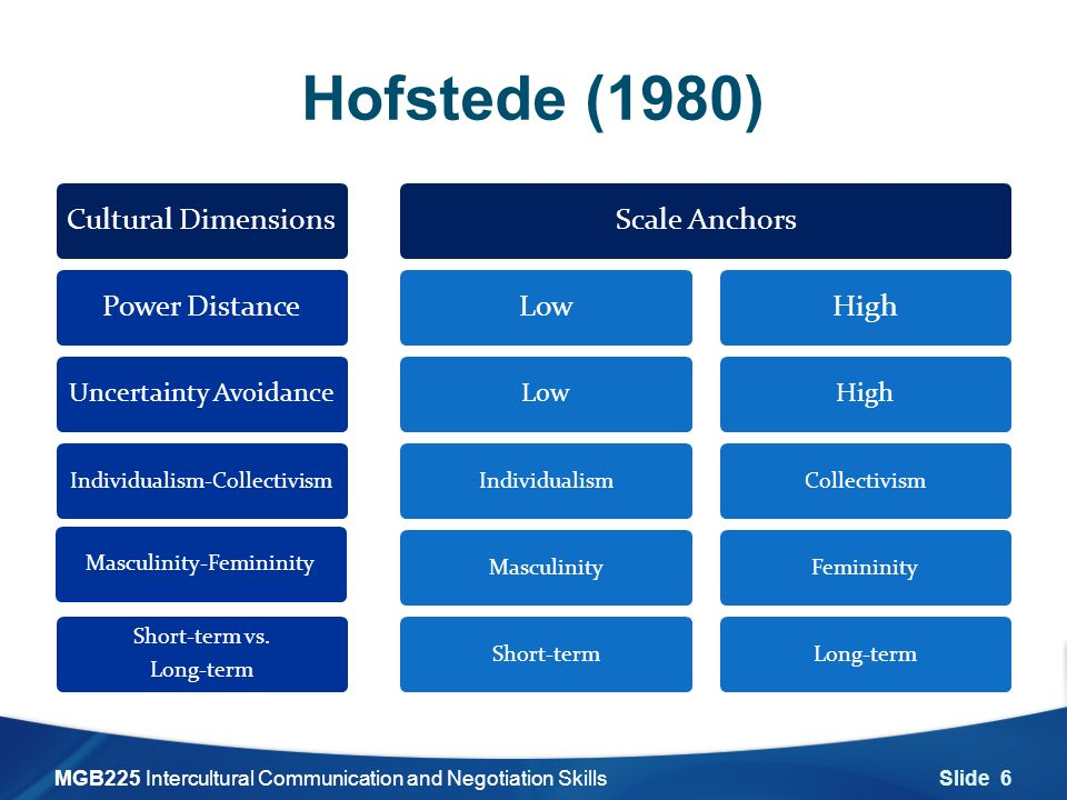 hofstede cultural dimension spain Hofstede model of organization culture organization culture refers to the various ideologies, beliefs and practices of an organization which make it different from.
