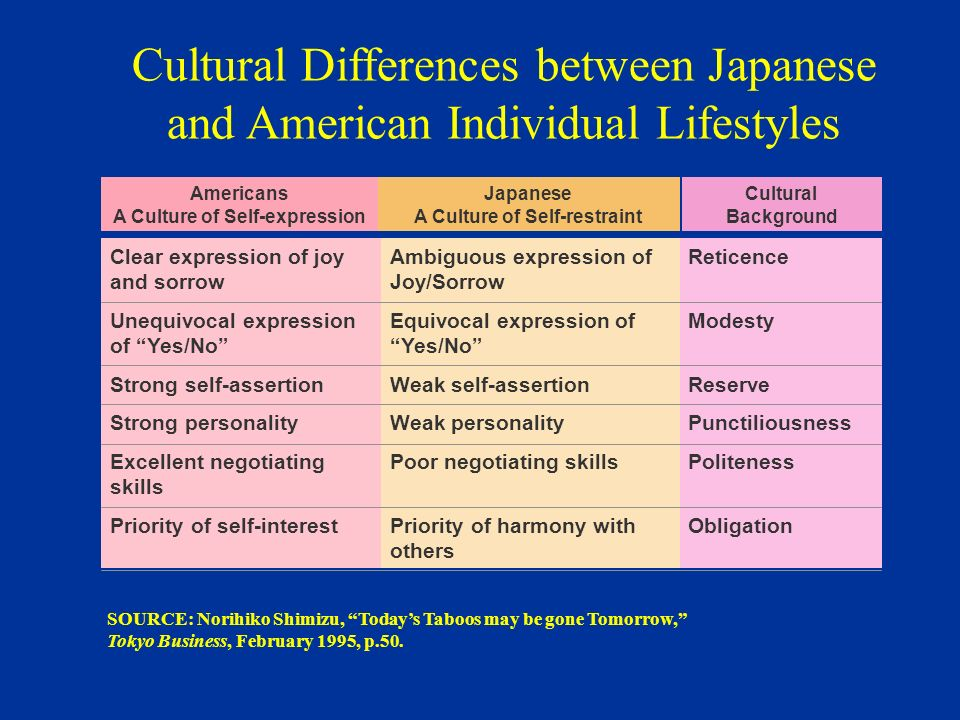 differences between japan and american The cultural difference between japan and the us there are so many cultural differences between japanese and american culture, even though japan is often considered more 'western' in culture compared to other asian countries.