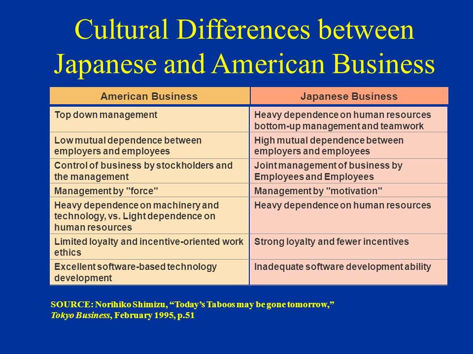 A comparison of the business ethics in the united states and the business ethics in japan