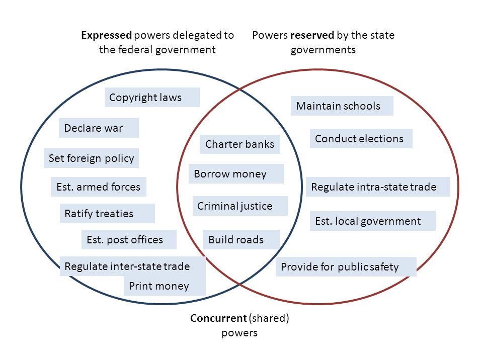 Delegated Powers Vs Reserved Powers Venn Diagram Acurnamedia