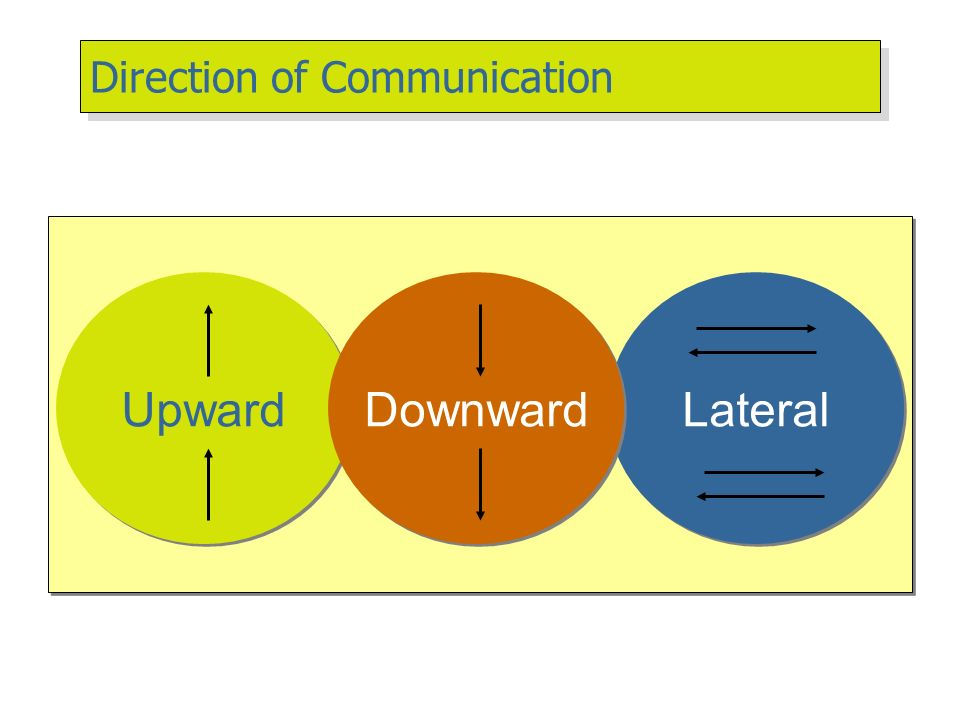 disadvantages of lateral communication Grapevine communication is the informal network that people use to communicate rumors, gossip and, at times, useful information.