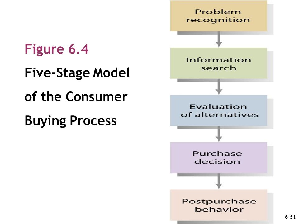 Model of Consumer Buying Process: Nicosia Model