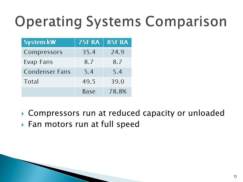 operating systems comparison Get the latest operating systems reviews, operating systems buying guides, and operating systems prices from the knowledgeable experts at pcworld.