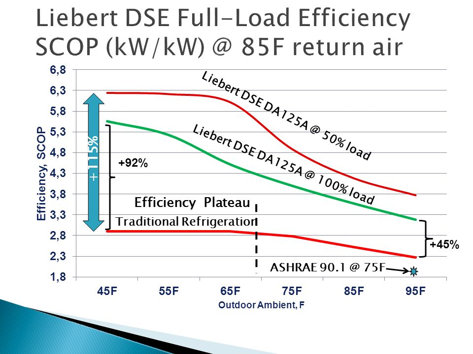 Liebert+DSE+Full Load+Efficiency+SCOP+%28kW%2FkW%29+%40+85F+return+air cooling best practices and economizers ppt video online download Liebert CRAC Unit Models at readyjetset.co