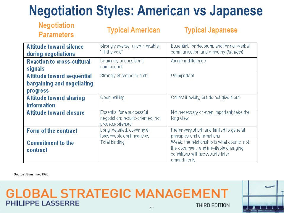japanese and american culture management essay 10 major cultural differences between china and the united states  much as the japanese are  american culture used to be much more concerned with moral.