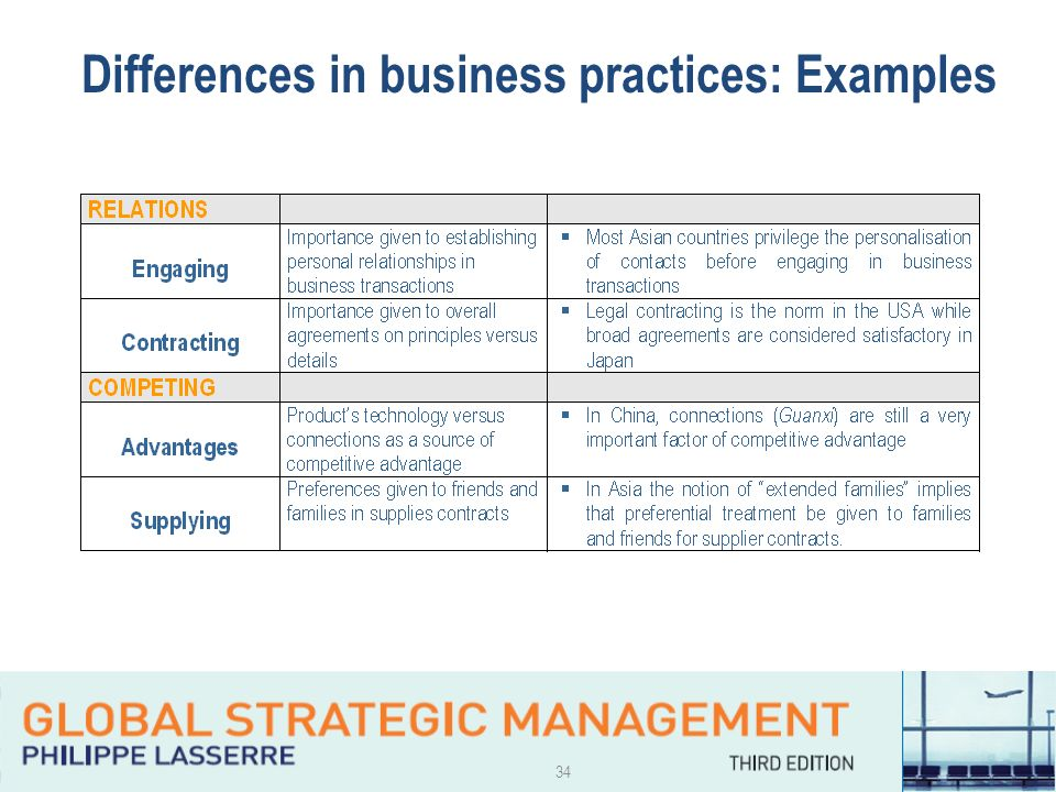 practices of cross cultural business Cross-cultural may refer to  in practice, cross-cultural is usually applied only to situations involving significant cultural divergence thus, the term is not.