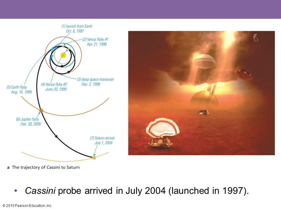 Cassini probe arrived in July 2004 (launched in 1997).