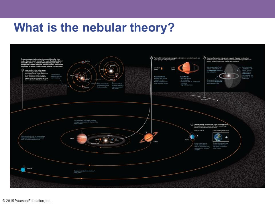 What is the nebular theory
