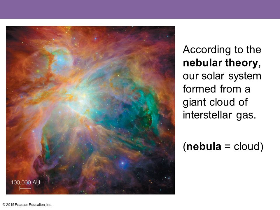 According to the nebular theory, our solar system formed from a giant cloud of interstellar gas. (nebula = cloud)
