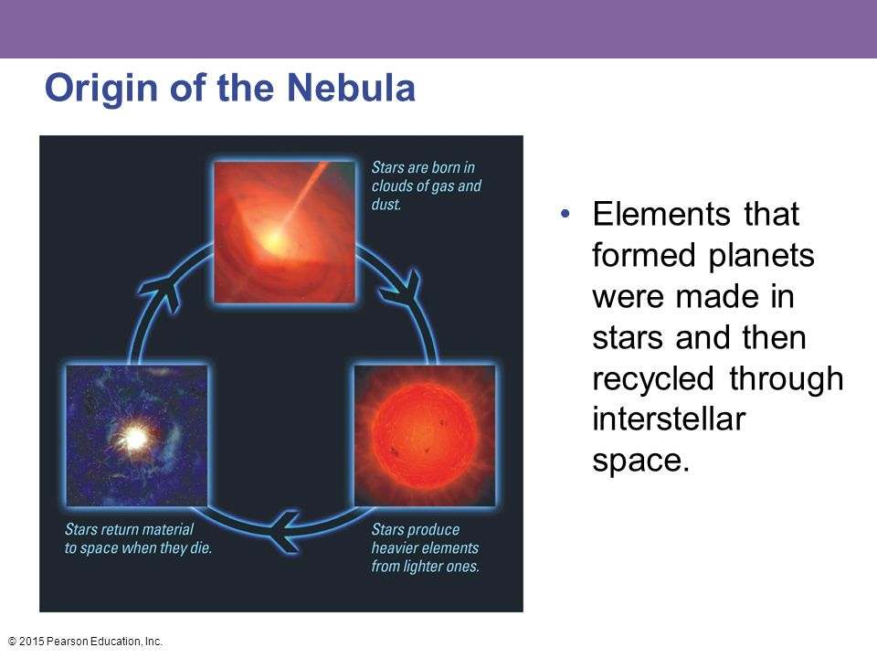 Origin of the Nebula Elements that formed planets were made in stars and then recycled through interstellar space.