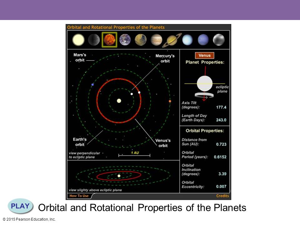 Orbital and Rotational Properties of the Planets