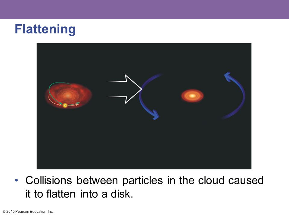 Flattening Collisions between particles in the cloud caused it to flatten into a disk.